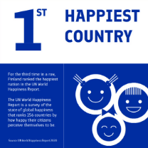 Country ranking - Happiness